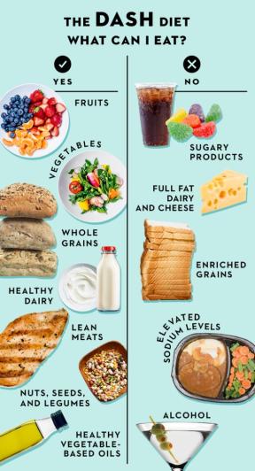 DASH Diet Foods to Eat