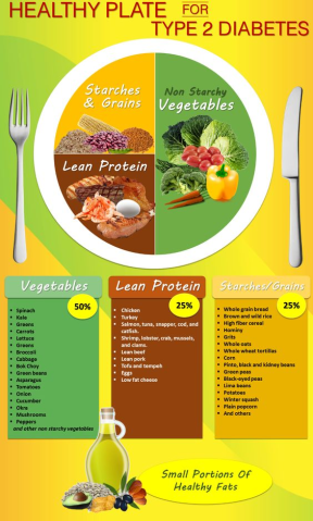 Healthy Plate the Type 2 Diabetic