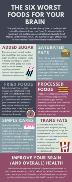Worst Brain Foods